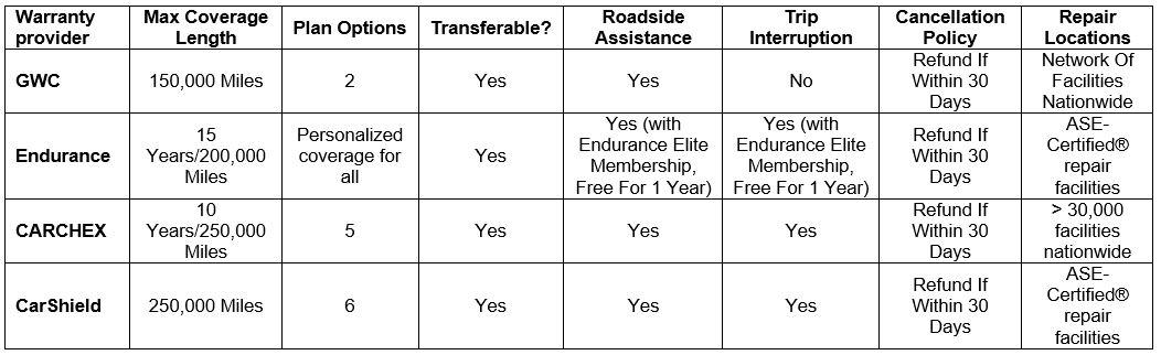 GWC warranty benefits comparison endurance
